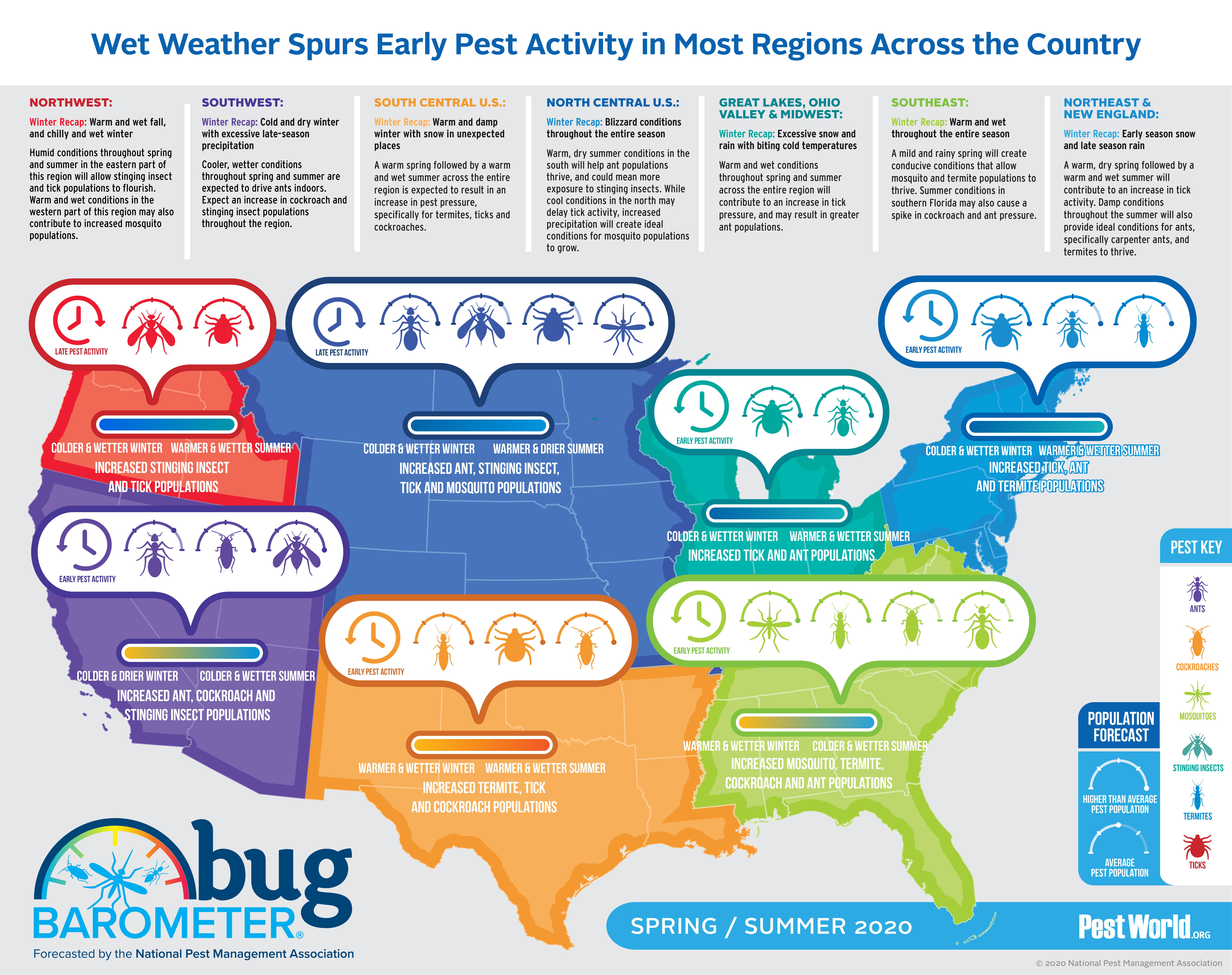 NPMA Bug Barometer Spring Summer 2020